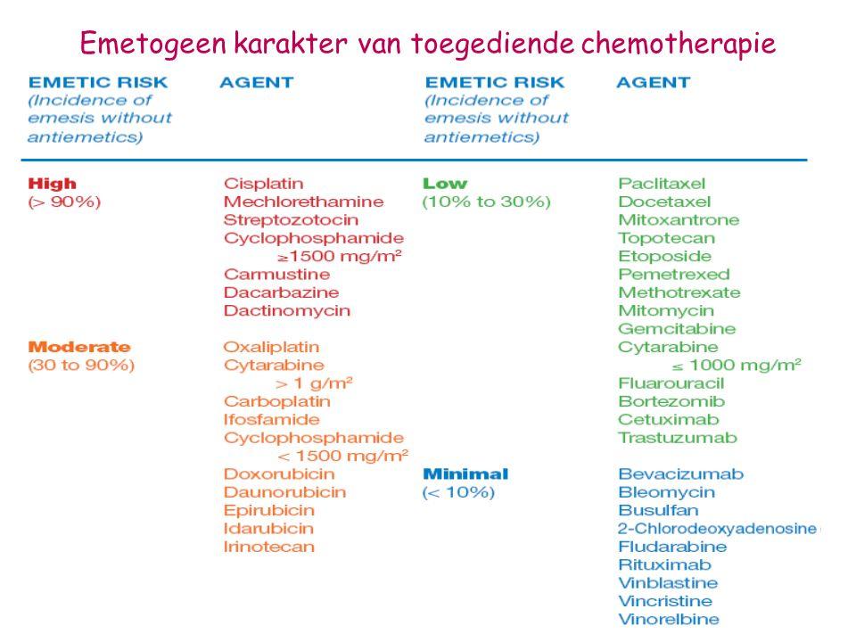 Emetogeen karakter van toegediende chemotherapie