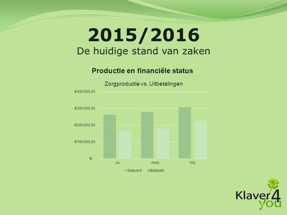 Productie en financiële status 2015/2016 De huidige stand van zaken