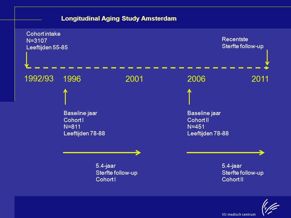 Longitudinal Aging Study Amsterdam Cohort intake N=3107 Leeftijden 55-85 Recentste Sterfte follow-up 1992/93 1996200120062011 Baseline jaar Cohort I N