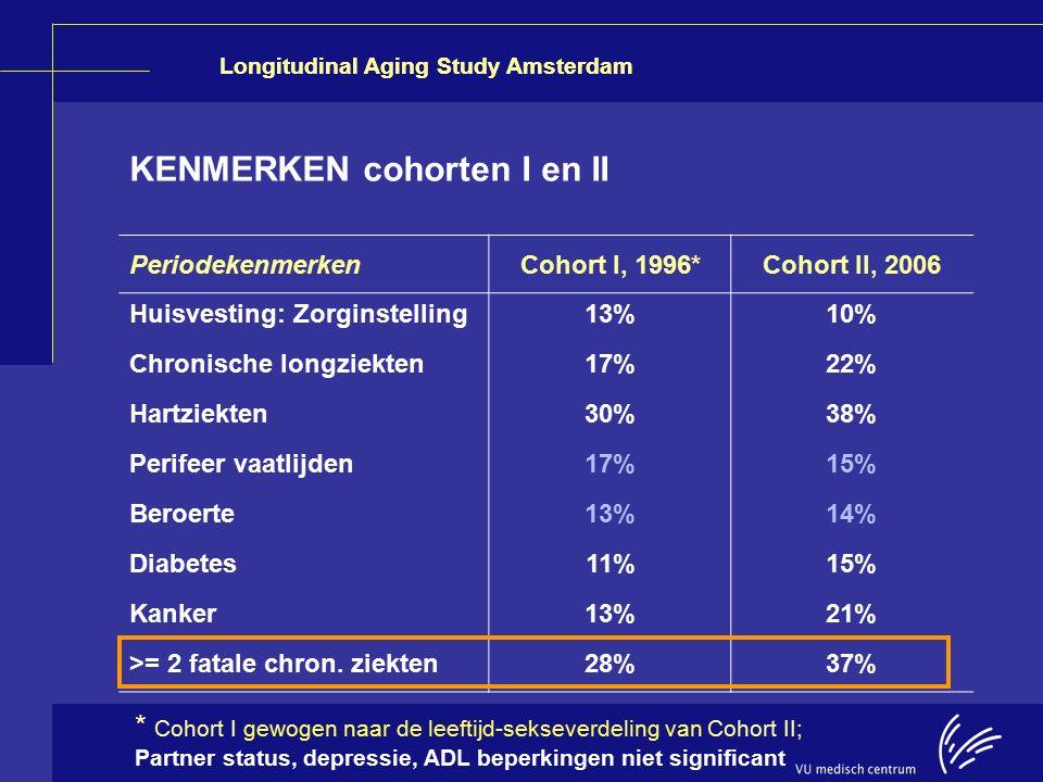 Longitudinal Aging Study Amsterdam KENMERKEN cohorten I en II PeriodekenmerkenCohort I, 1996*Cohort II, 2006 Huisvesting: Zorginstelling13%10% Chronis