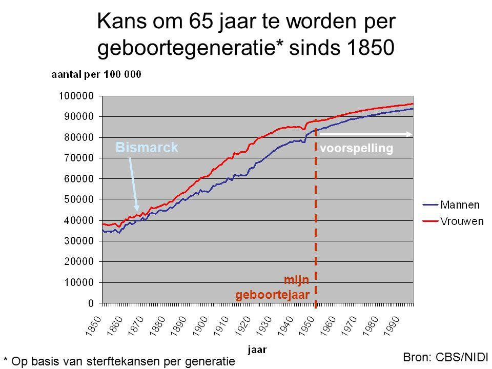 Kans om 65 jaar te worden per geboortegeneratie* sinds 1850 Bismarck voorspelling Bron: CBS/NIDI mijn geboortejaar * Op basis van sterftekansen per ge