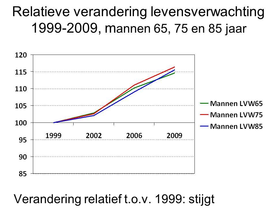 Verandering relatief t.o.v. 1999: stijgt Relatieve verandering levensverwachting 1999-2009, m annen 65, 75 en 85 jaar