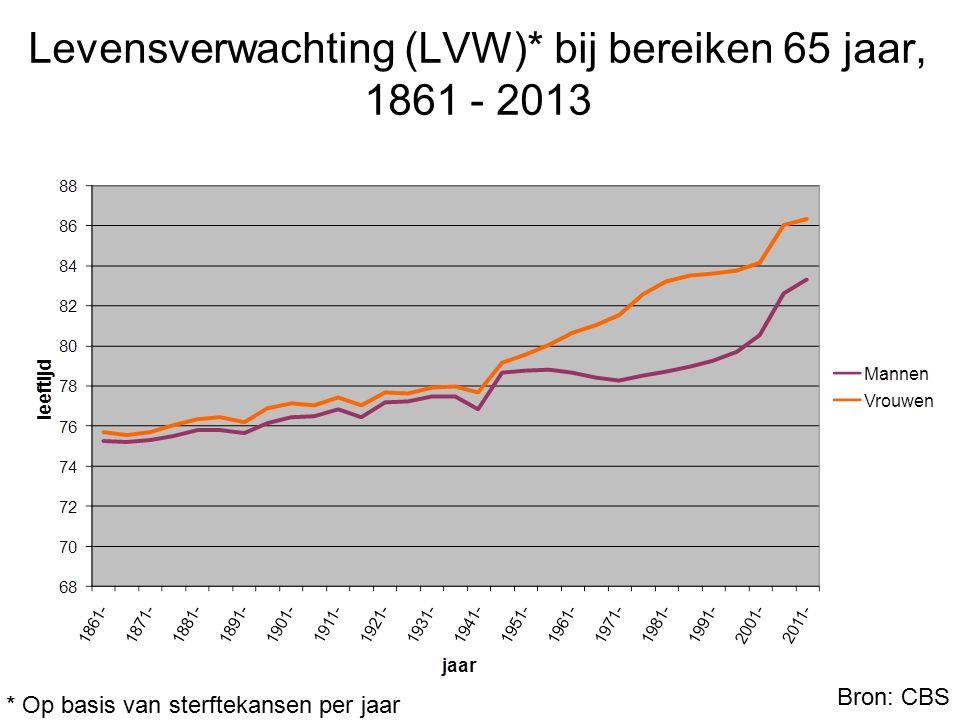 Levensverwachting (LVW)* bij bereiken 65 jaar, 1861 - 2013 Bron: CBS * Op basis van sterftekansen per jaar