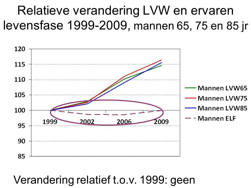 Relatieve verandering LVW en ervaren levensfase 1999-2009, mannen 65, 75 en 85 jr Verandering relatief t.o.v. 1999: geen