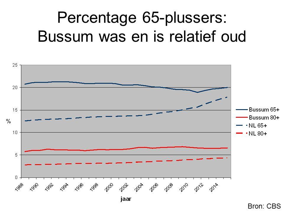 Longitudinal Aging Study Amsterdam VERKLARENDE WAARDE (1) Levensloop: 39% (roken alleen: 22%) Periode: -45% (fatale ziekten alleen: -30%) - Grootste effect: diabetes, kanker, hartziekten Vroegere diagnose of betere behandeling?