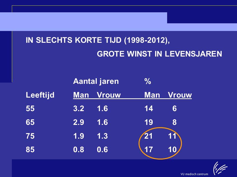 Longitudinal Aging Study Amsterdam IN SLECHTS KORTE TIJD (1998-2012), GROTE WINST IN LEVENSJAREN Aantal jaren% LeeftijdManVrouwManVrouw 553.21.614 6 6