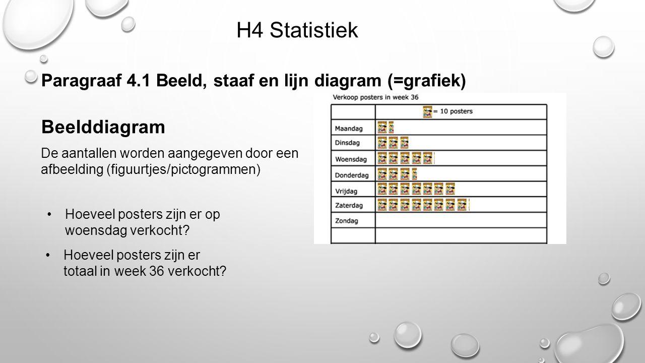 H4 Statistiek Paragraaf 4.1 Beeld, staaf en lijn diagram (=grafiek) Beelddiagram De aantallen worden aangegeven door een afbeelding (figuurtjes/pictog
