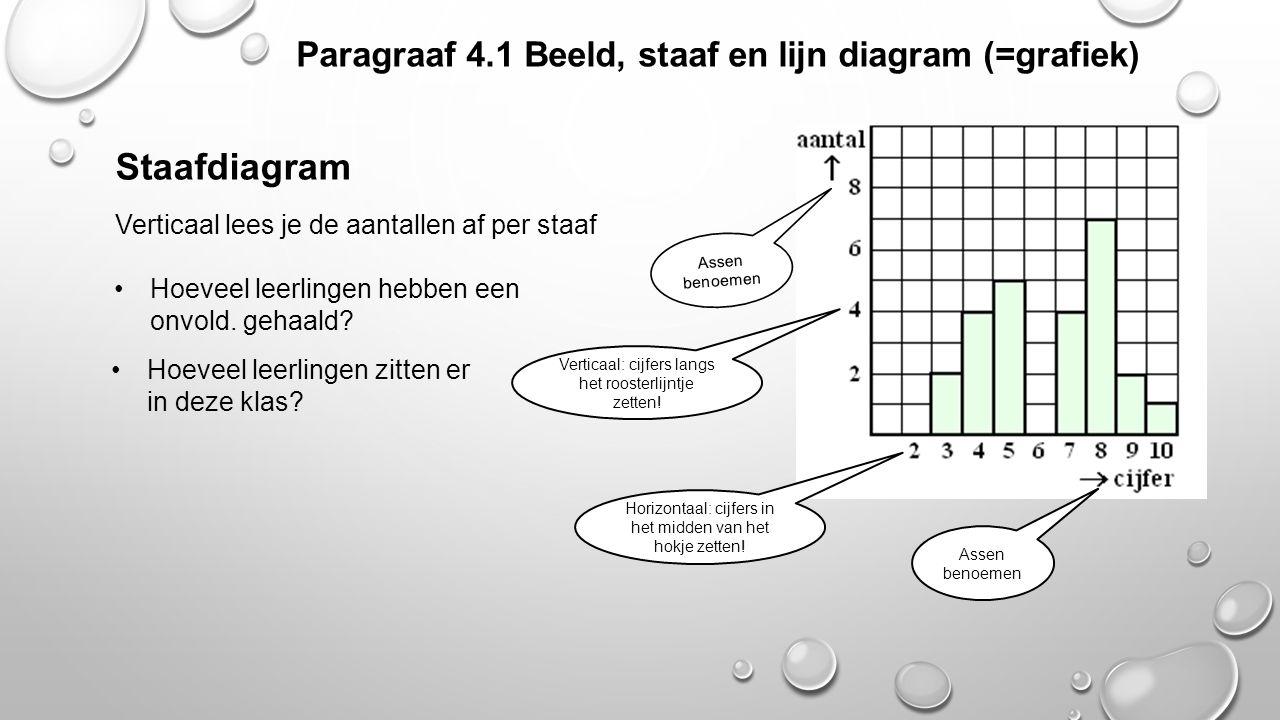 Paragraaf 4.1 Beeld, staaf en lijn diagram (=grafiek) Staafdiagram Verticaal lees je de aantallen af per staaf Assen benoemen Horizontaal: cijfers in