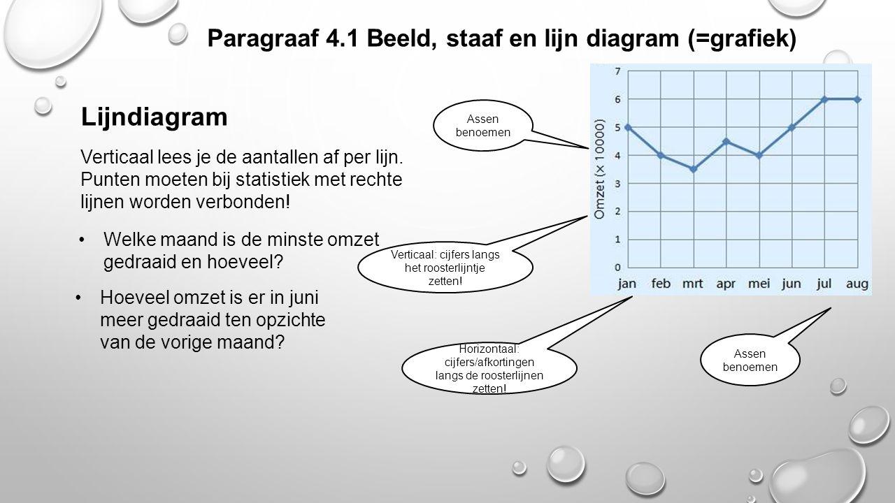 Paragraaf 4.1 Beeld, staaf en lijn diagram (=grafiek) Lijndiagram Verticaal lees je de aantallen af per lijn. Punten moeten bij statistiek met rechte