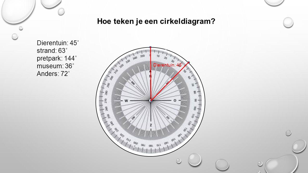 Hoe teken je een cirkeldiagram? Dierentuin: 45˚ strand: 63˚ pretpark: 144˚ museum: 36˚ Anders: 72˚ Dierentuin: 45˚