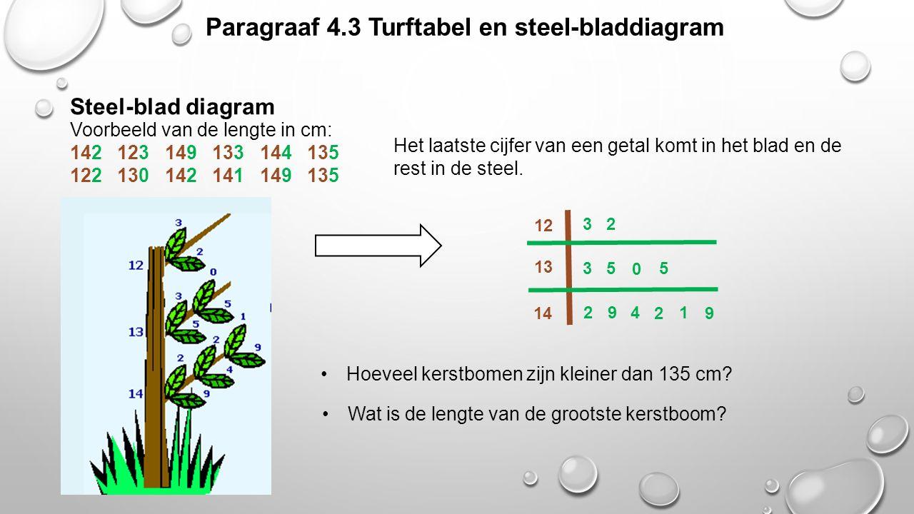 Paragraaf 4.3 Turftabel en steel-bladdiagram Het laatste cijfer van een getal komt in het blad en de rest in de steel. Steel-blad diagram Voorbeeld va