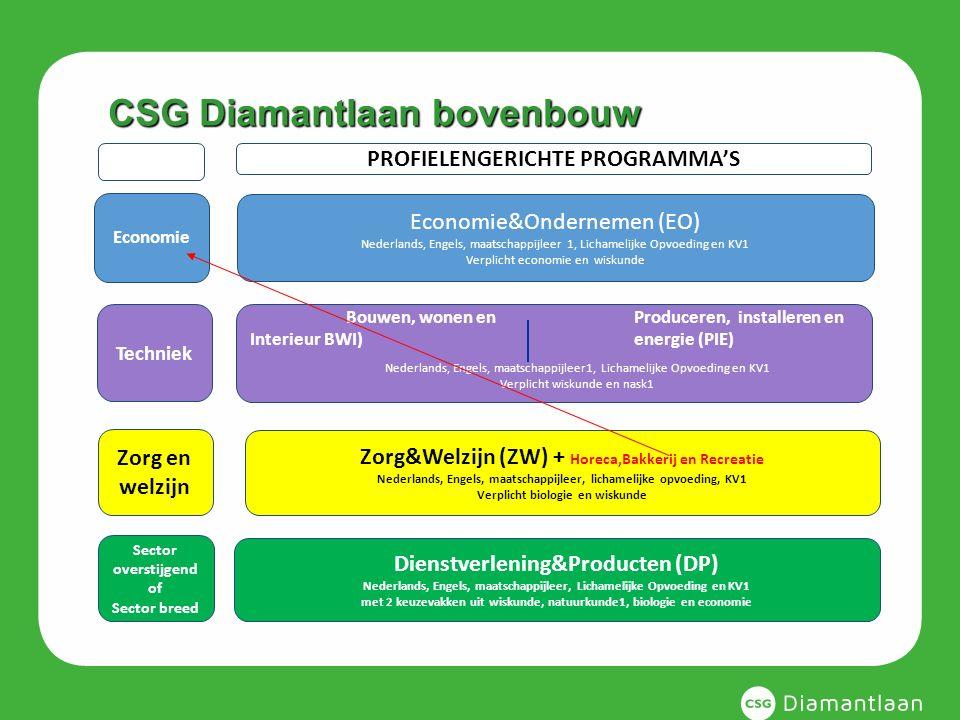 CSG Diamantlaan bovenbouw Economie Techniek Zorg en welzijn Sector overstijgend of Sector breed PROFIELENGERICHTE PROGRAMMA'S Economie&Ondernemen (EO)