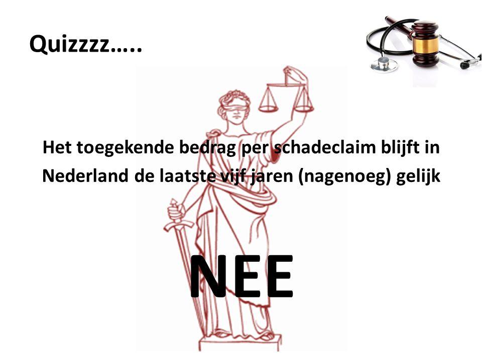 Quizzzz….. Het toegekende bedrag per schadeclaim blijft in Nederland de laatste vijf jaren (nagenoeg) gelijk NEE