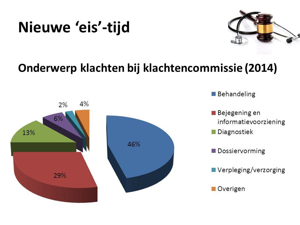 Onderwerp klachten bij klachtencommissie (2014)