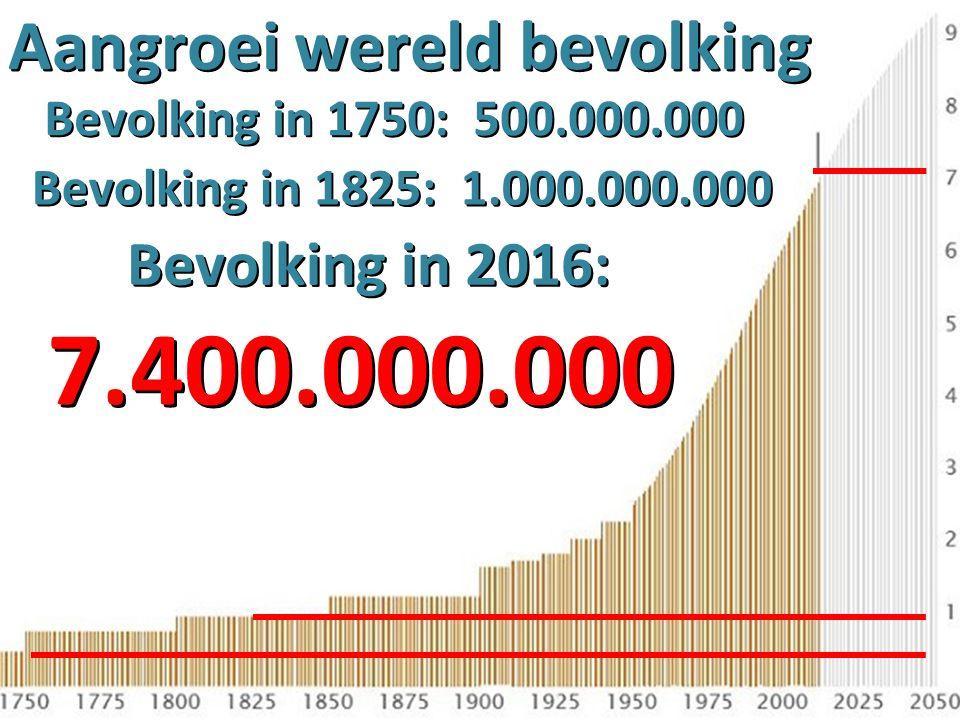 Aangroei wereld bevolking 7.400.000.000 7.400.000.000 Bevolking in 2016: Bevolking in 1750: 500.000.000 Bevolking in 1825: 1.000.000.000