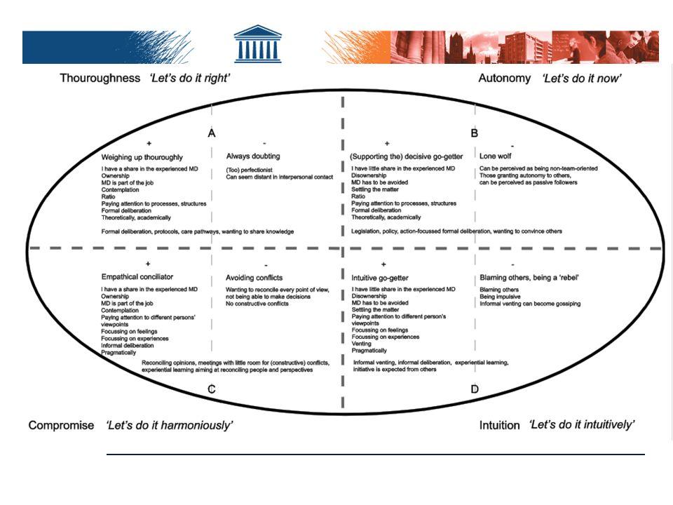  Empirische toetsing in Multilevel benadering (Vanheule, S., Palmans, V., Bogaerts, S., & Desmet, M.