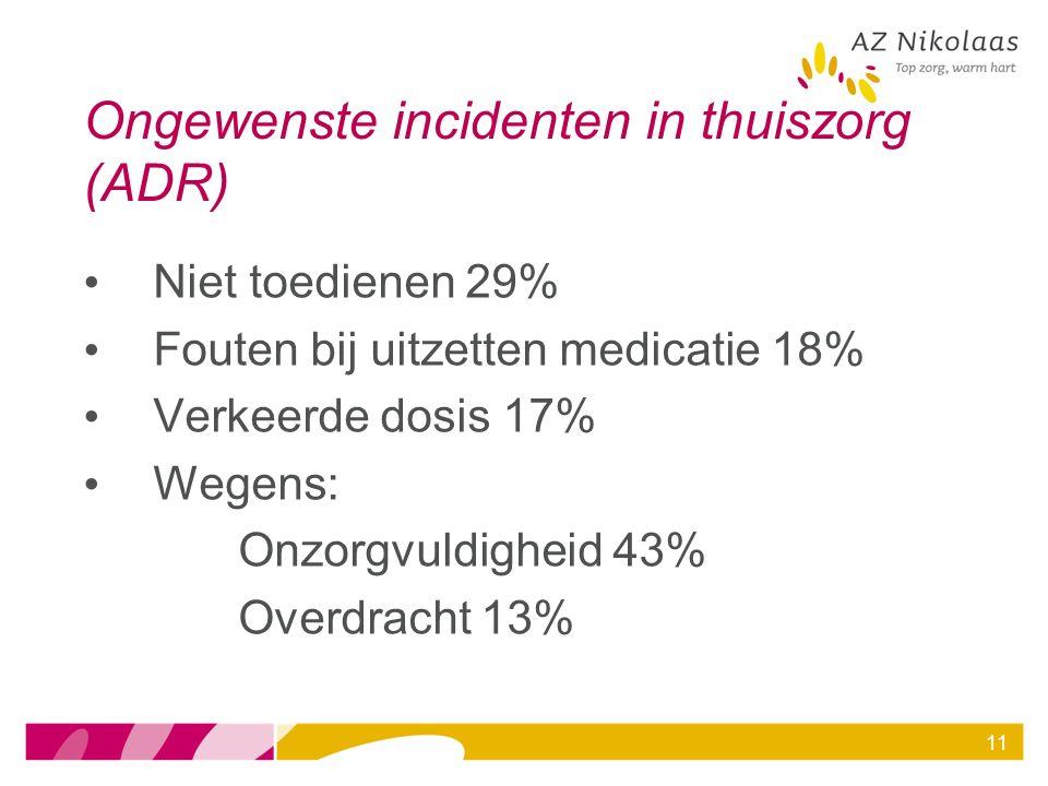 Ongewenste incidenten in thuiszorg (ADR) Niet toedienen 29% Fouten bij uitzetten medicatie 18% Verkeerde dosis 17% Wegens: Onzorgvuldigheid 43% Overdr