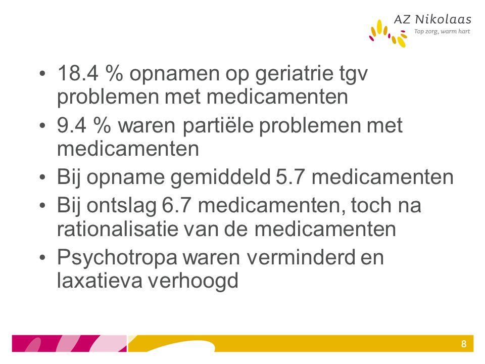 18.4 % opnamen op geriatrie tgv problemen met medicamenten 9.4 % waren partiële problemen met medicamenten Bij opname gemiddeld 5.7 medicamenten Bij o