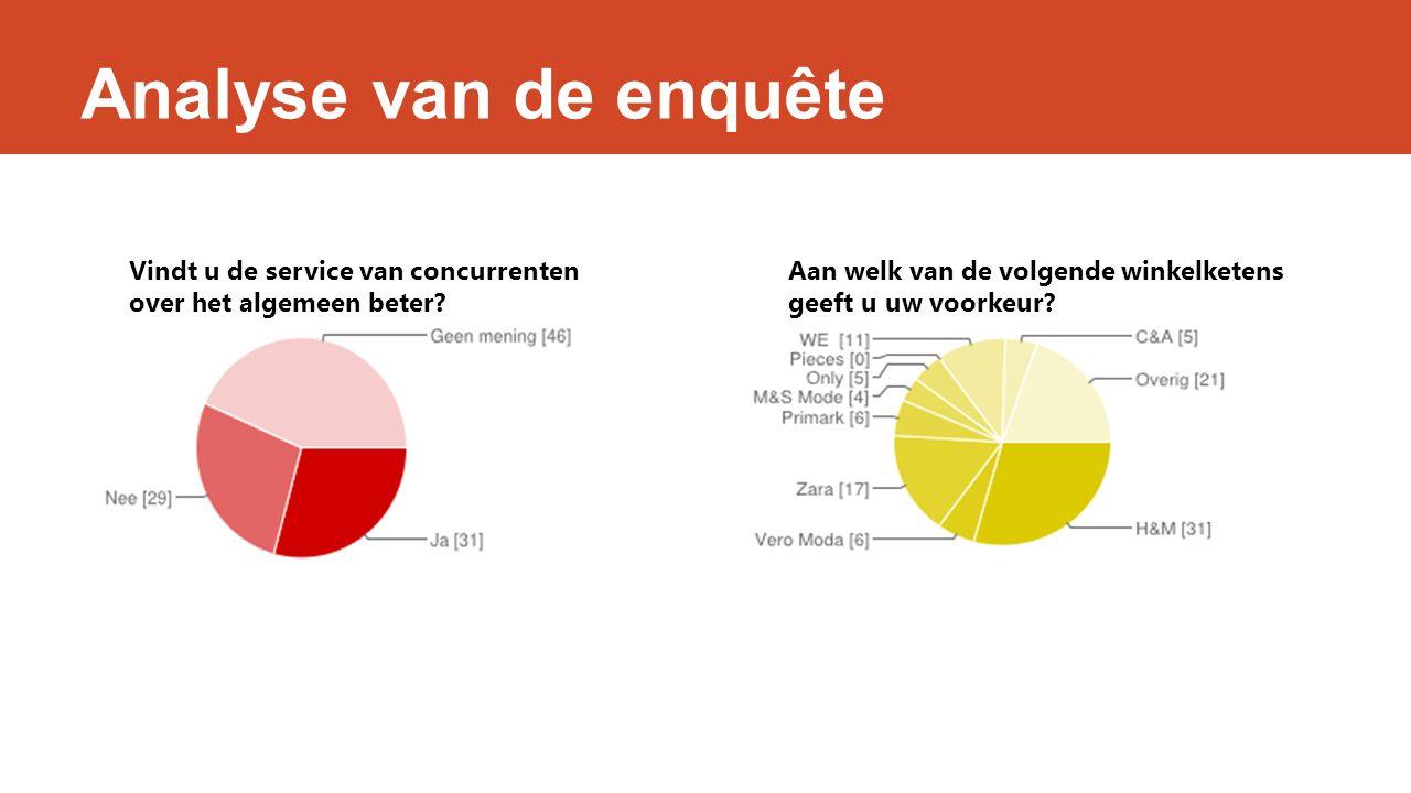 Analyse van de enquête Vindt u de service van concurrenten over het algemeen beter.