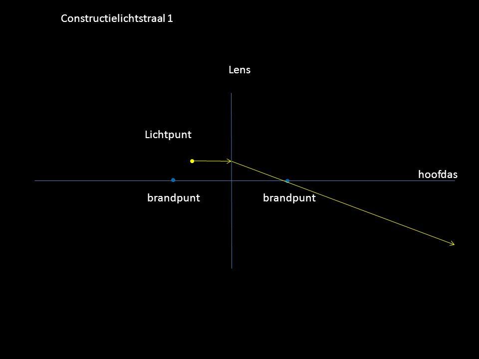 Lichtpunt Lens hoofdas brandpunt Constructielichtstraal 1