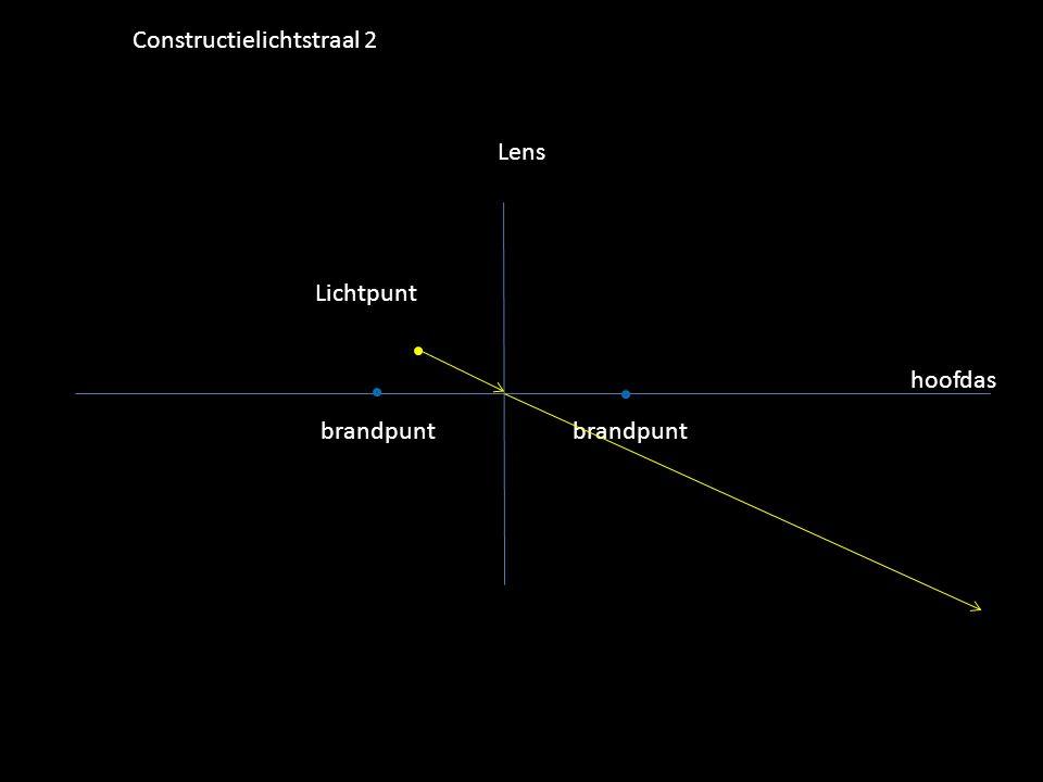 Lichtpunt Lens hoofdas brandpunt Constructielichtstraal 2