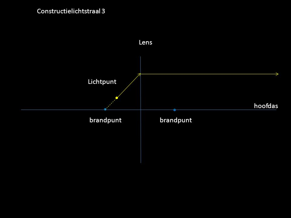 Lichtpunt Lens hoofdas brandpunt Constructielichtstraal 3