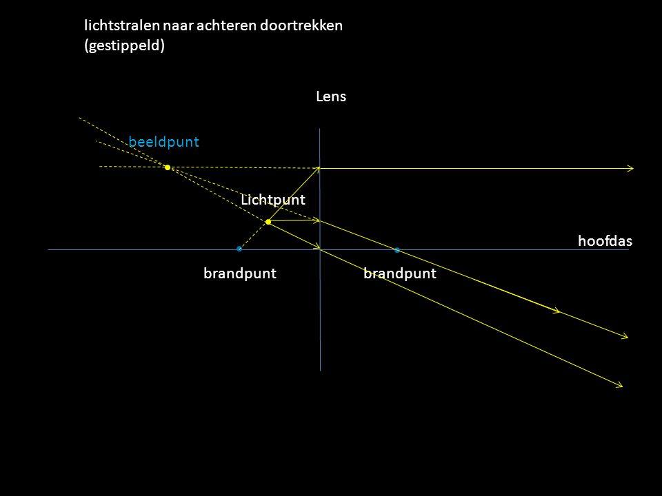 Lichtpunt Lens hoofdas brandpunt lichtstralen naar achteren doortrekken (gestippeld) beeldpunt