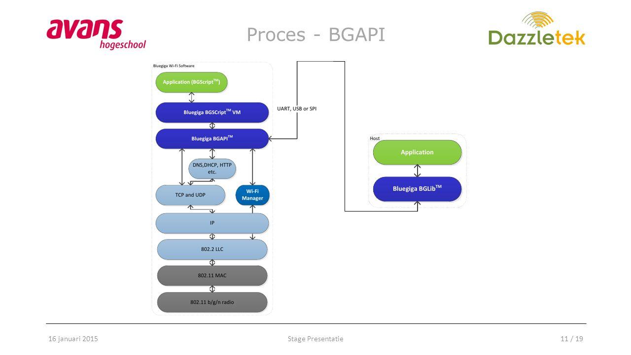Stage Presentatie11 / 19 Proces - BGAPI 16 januari 2015