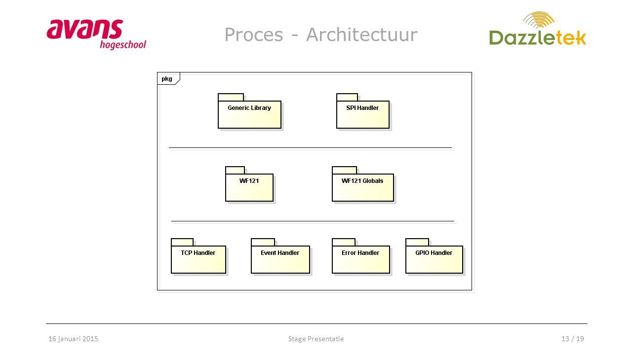 Stage Presentatie13 / 19 Proces - Architectuur 16 januari 2015