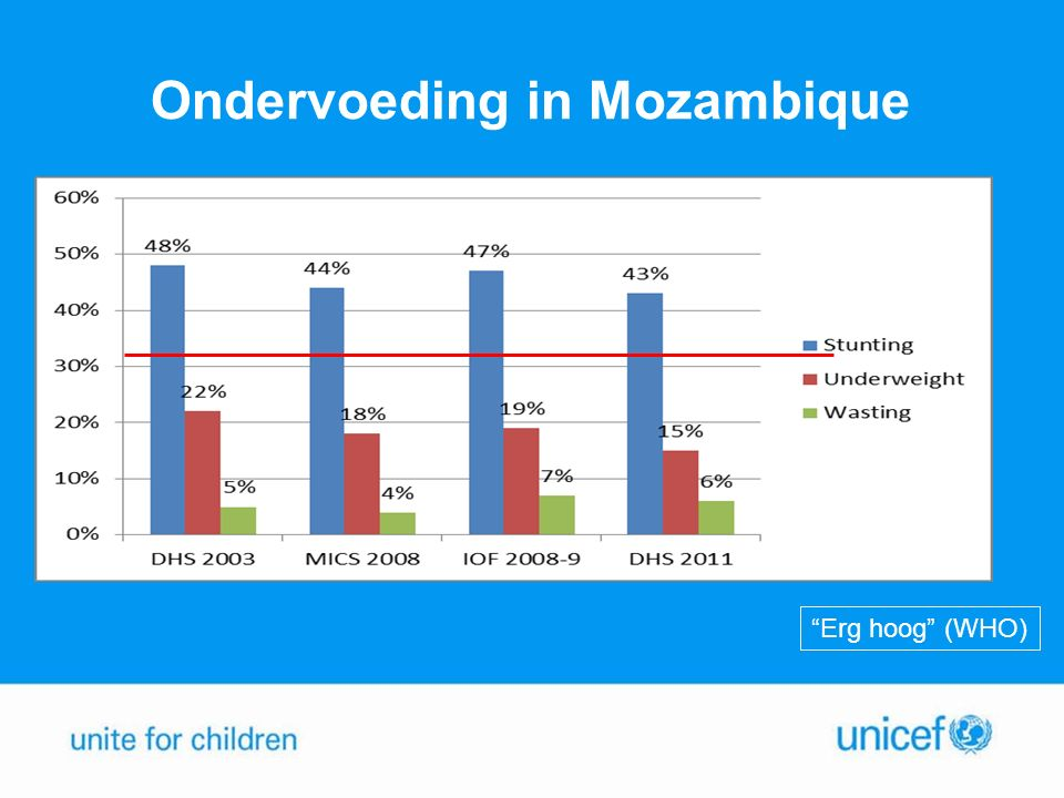 """Ondervoeding in Mozambique """"Erg hoog"""" (WHO)"""