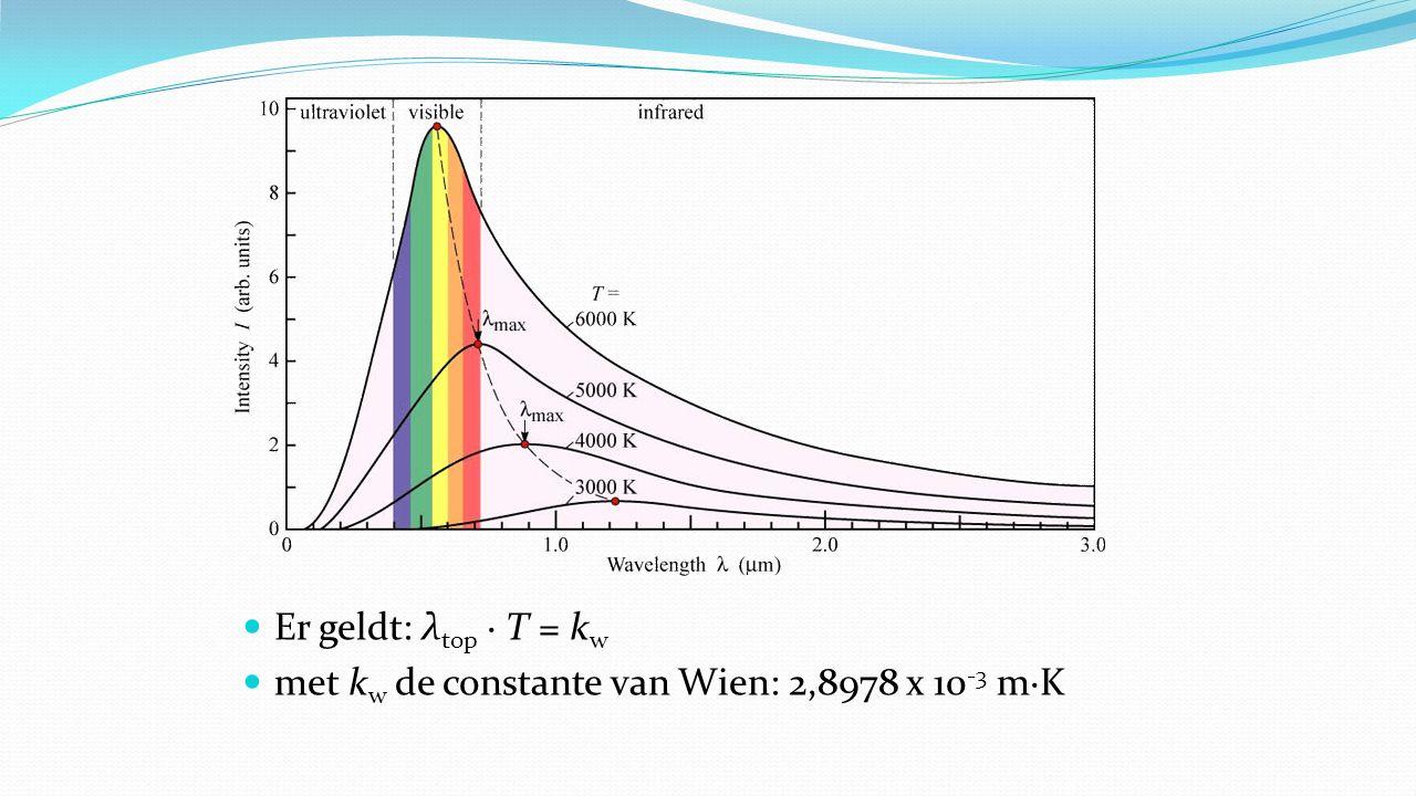 Voorbeeld De oppervlakte temperatuur van de zon is 5780 K - Bereken de golflengte die het meest voorkomt in zonlicht - uitwerking: - λ top · T = k w of - λ top = k w / T = 2,8978 x 10 -3 / 5780 = 500 nm