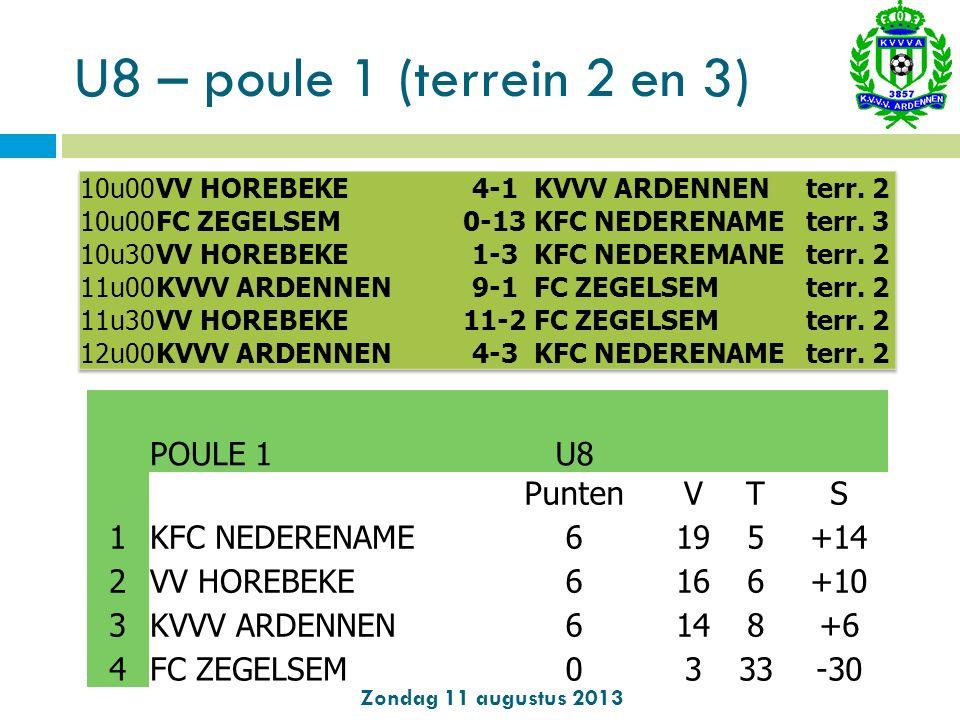 U8 – poule 1 (terrein 2 en 3) Zondag 11 augustus 2013 POULE 1 U8 PuntenVTS 1KFC NEDERENAME6195+14 2VV HOREBEKE6166+10 3KVVV ARDENNEN6148+6 4FC ZEGELSE