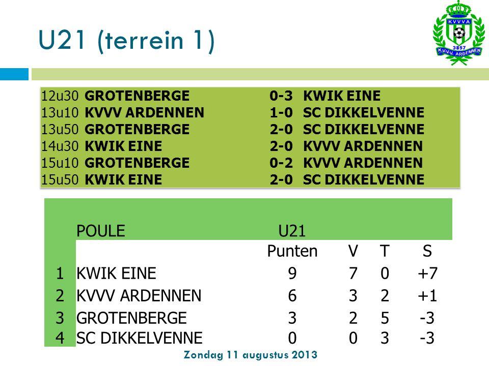 U21 (terrein 1) Zondag 11 augustus 2013 POULE U21 PuntenVTS 1KWIK EINE970+7 2KVVV ARDENNEN632+1 3GROTENBERGE325-3 4SC DIKKELVENNE003-3