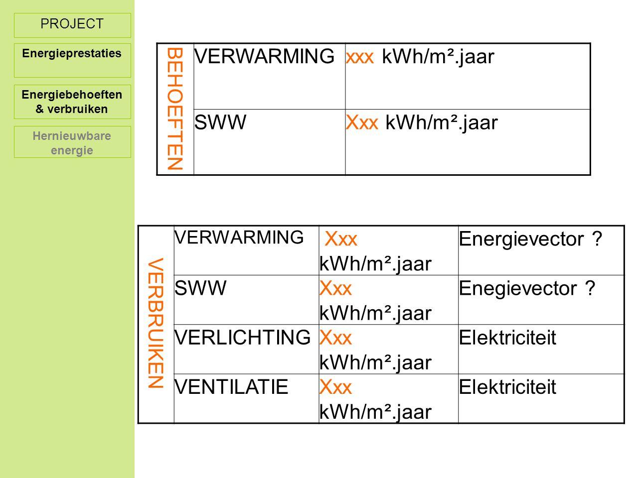 PROJECT Energieprestaties BEHOEFTEN VERWARMINGxxx kWh/m².jaar SWWXxx kWh/m².jaar VERBRUIKEN VERWARMING Xxx kWh/m².jaar Energievector .