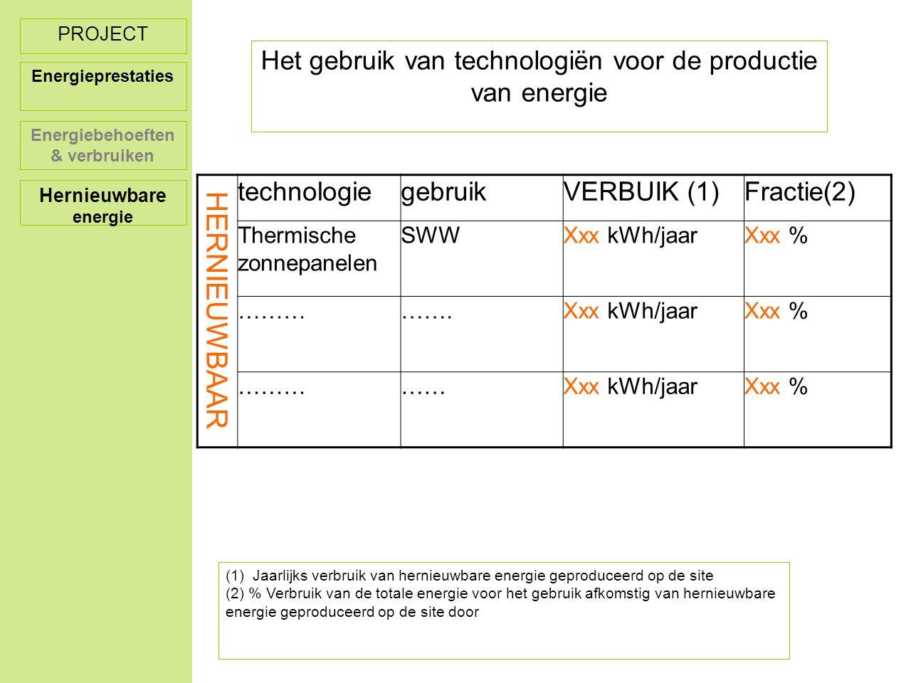 HERNIEUWBAAR technologiegebruikVERBUIK (1)Fractie(2) Thermische zonnepanelen SWWXxx kWh/jaarXxx % …………….Xxx kWh/jaarXxx % ……………Xxx kWh/jaarXxx % Het gebruik van technologiën voor de productie van energie (1) Jaarlijks verbruik van hernieuwbare energie geproduceerd op de site (2) % Verbruik van de totale energie voor het gebruik afkomstig van hernieuwbare energie geproduceerd op de site door PROJECT Energieprestaties Energiebehoeften & verbruiken Hernieuwbare energie