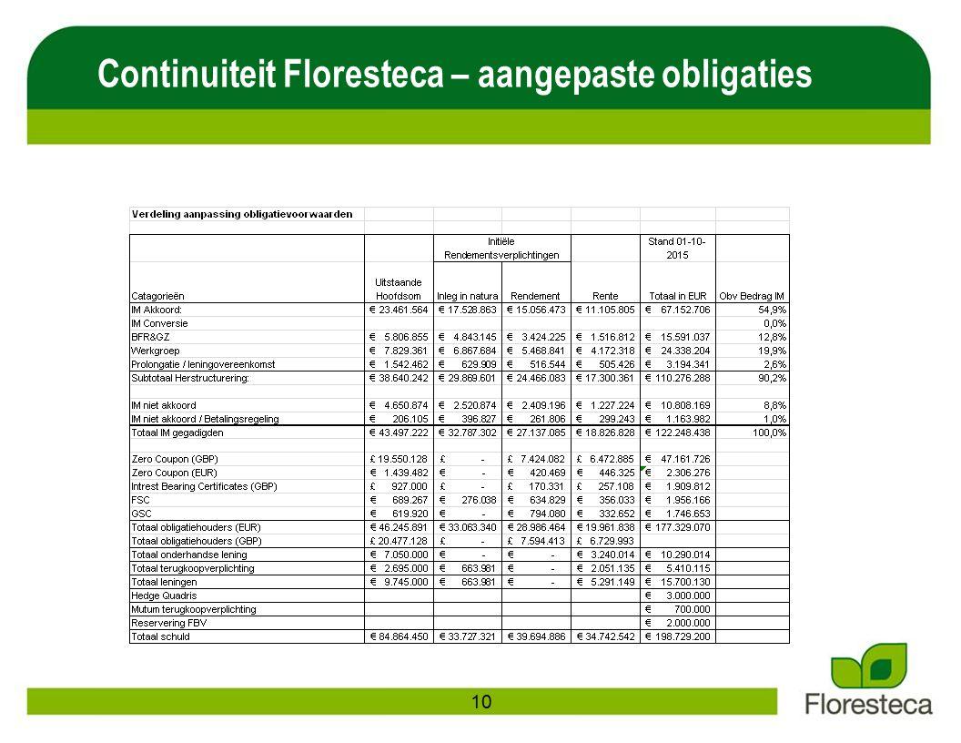 Continuiteit Floresteca – aangepaste obligaties 10