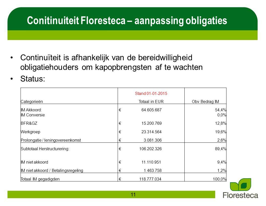 Continuïteit is afhankelijk van de bereidwilligheid obligatiehouders om kapopbrengsten af te wachten Status: Conitinuiteit Floresteca – aanpassing obligaties 11 Stand 01-01-2015 CategorieënTotaal in EURObv Bedrag IM IM Akkoord: € 64.605.68754,4% IM Conversie 0,0% BFR&GZ € 15.200.76912,8% Werkgroep € 23.314.56419,6% Prolongatie / leningovereenkomst € 3.081.3062,6% Subtotaal Herstructurering: € 106.202.32689,4% IM niet akkoord € 11.110.9519,4% IM niet akkoord / Betalingsregeling € 1.463.7581,2% Totaal IM gegadigden € 118.777.034100,0%