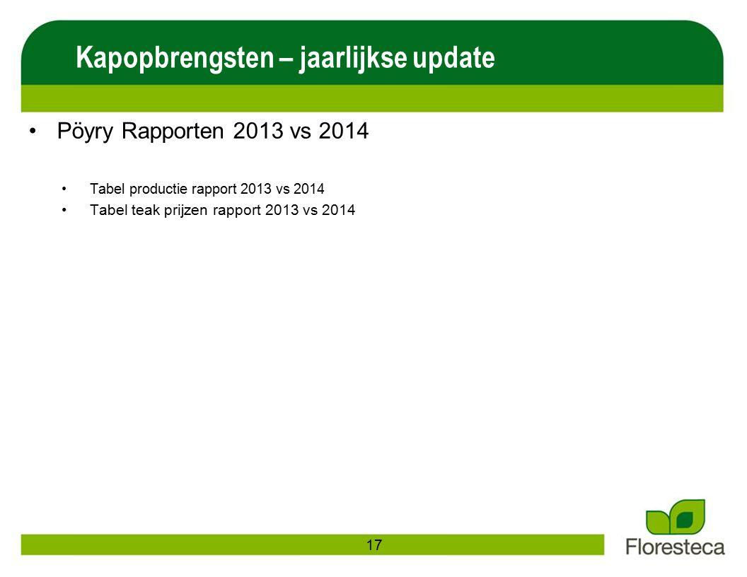 Pöyry Rapporten 2013 vs 2014 Tabel productie rapport 2013 vs 2014 Tabel teak prijzen rapport 2013 vs 2014 Kapopbrengsten – jaarlijkse update 17