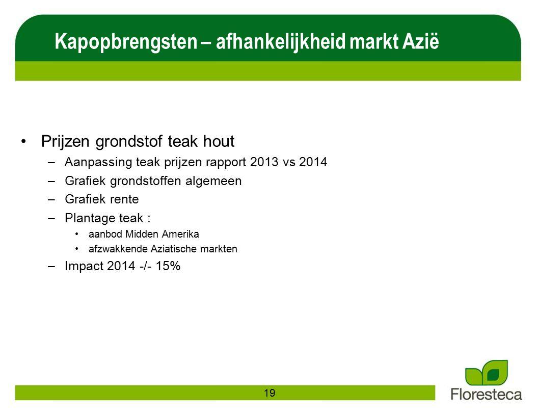 Prijzen grondstof teak hout –Aanpassing teak prijzen rapport 2013 vs 2014 –Grafiek grondstoffen algemeen –Grafiek rente –Plantage teak : aanbod Midden Amerika afzwakkende Aziatische markten –Impact 2014 -/- 15% Kapopbrengsten – afhankelijkheid markt Azië 19