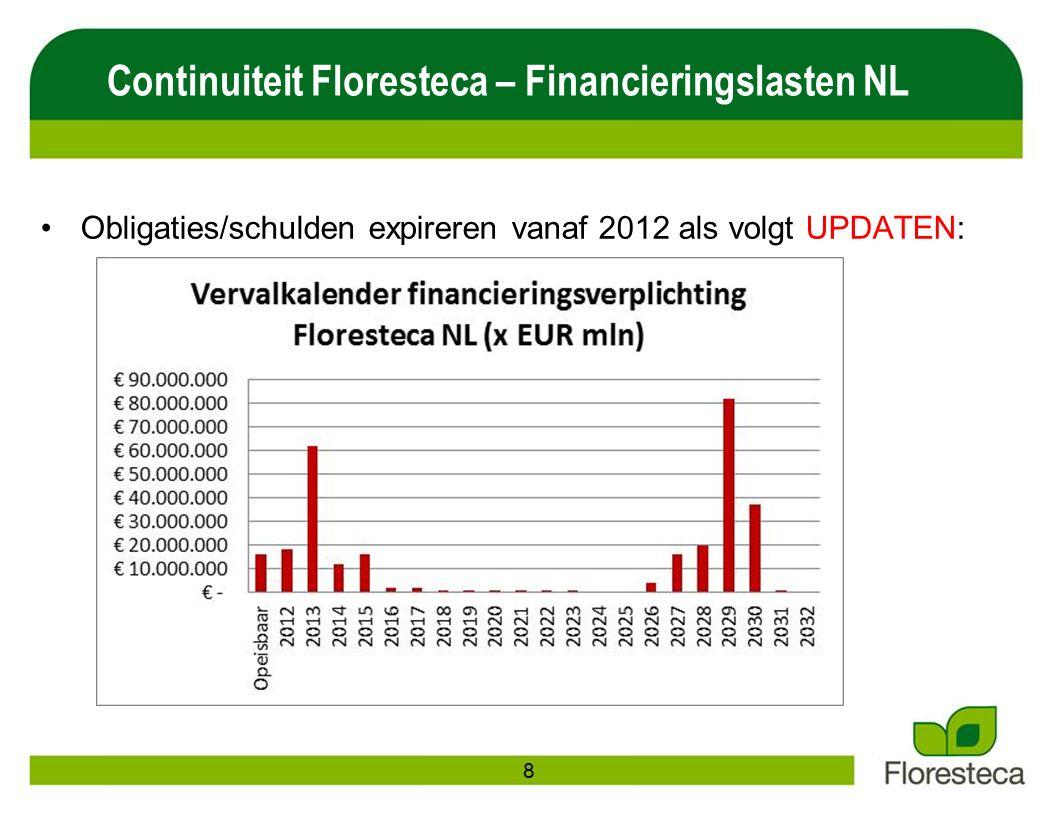 Obligaties/schulden expireren vanaf 2012 als volgt UPDATEN: Continuiteit Floresteca – Financieringslasten NL 8