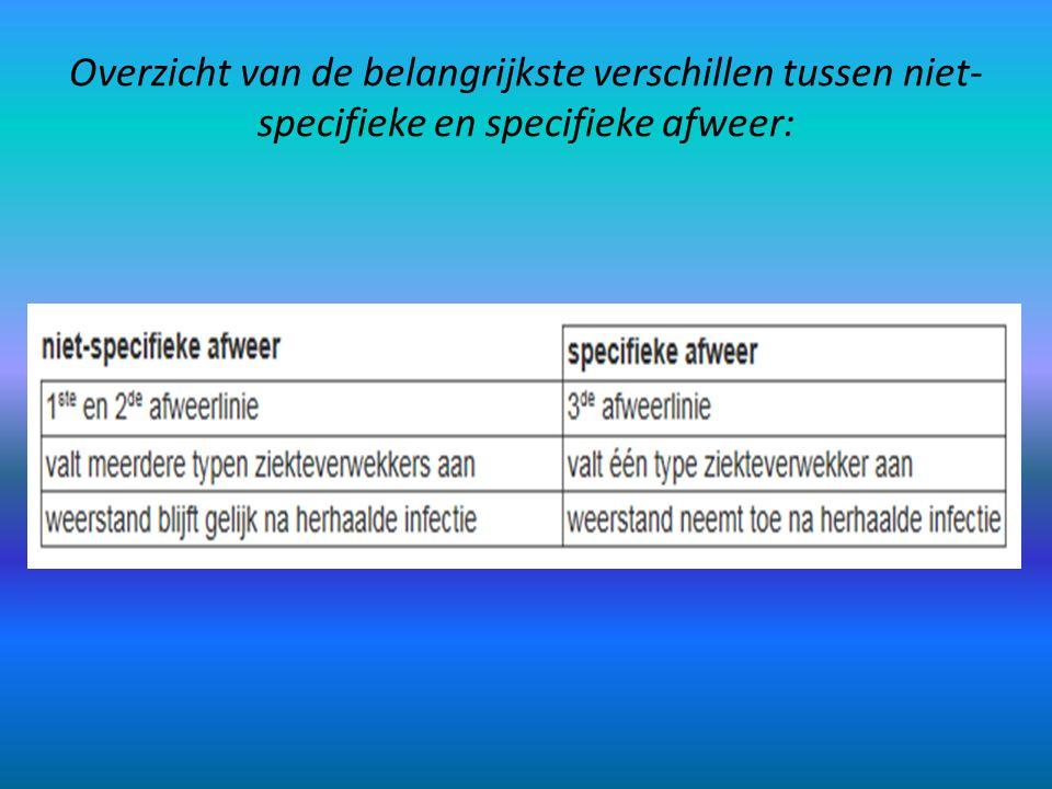 Overzicht van de belangrijkste verschillen tussen niet- specifieke en specifieke afweer: