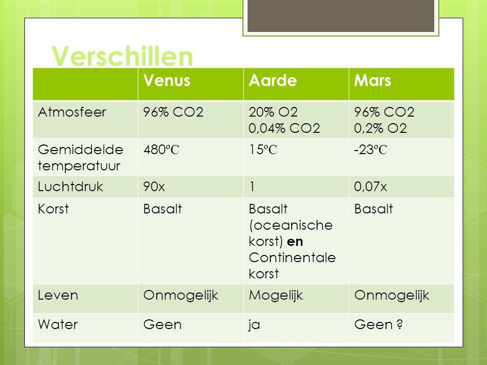 VenusAardeMars Atmosfeer96% CO220% O2 0,04% CO2 96% CO2 0,2% O2 Gemiddelde temperatuur 480 ºC 15 ºC -23 ºC Luchtdruk90x10,07x KorstBasaltBasalt (oceanische korst) en Continentale korst Basalt LevenOnmogelijkMogelijkOnmogelijk WaterGeenjaGeen .
