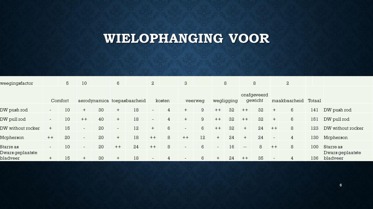 WIELOPHANGING VOOR weegingsfactor 510 6 2 3 882 Comfortaerodynamicatoepasbaarheidkostenveerwegwegligging onafgeveerd gewichtmaakbaarheidTotaal DW push rod-10+30+18-4+9++32++32+6141DW push rod DW pull rod-10++40+18-4+9++32++32+6151DW pull rod DW without rocker+15-20-12+6-6++32+24++8123DW without rocker Mcpherson++20- +18++8 12+24+ -4130Mcpherson Starre as-10-20++24++8-6-16--8++8100Starre as Dwars geplaatste bladveer+15+30+18-4-6+24++35-4136 Dwars geplaatste bladveer 6