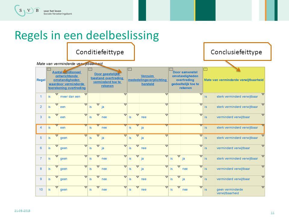 Regels in een deelbeslissing 11 21-05-2015 ConditiefeittypeConclusiefeittype