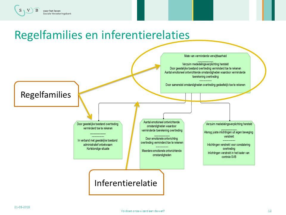 Regelfamilies en inferentierelaties Voldoet onze wizard aan de wet?12 21-05-2015 Regelfamilies Inferentierelatie