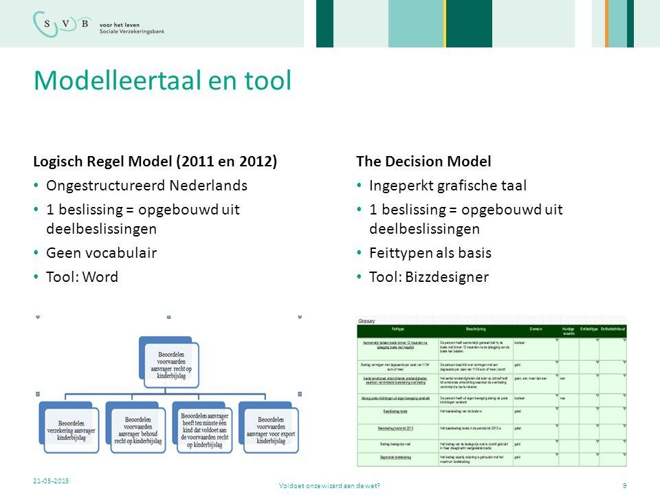 Modelleertaal en tool Logisch Regel Model (2011 en 2012) Ongestructureerd Nederlands 1 beslissing = opgebouwd uit deelbeslissingen Geen vocabulair Too