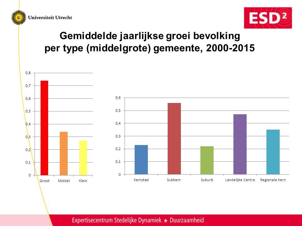 Gemiddelde jaarlijkse groei bevolking per type (middelgrote) gemeente, 2000-2015