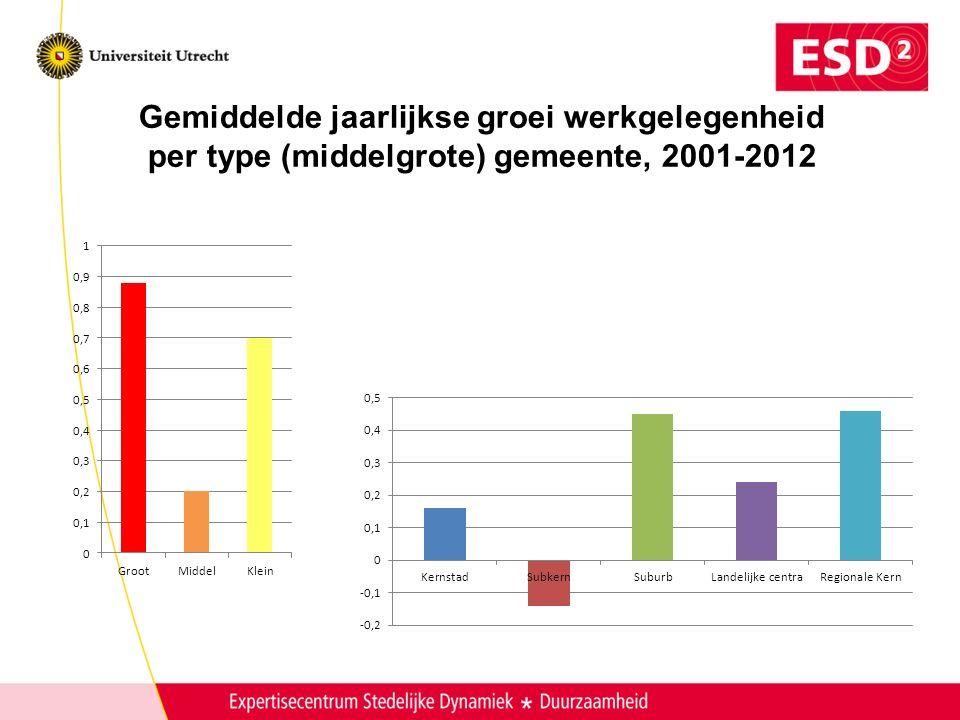 Gemiddelde jaarlijkse groei werkgelegenheid per type (middelgrote) gemeente, 2001-2012