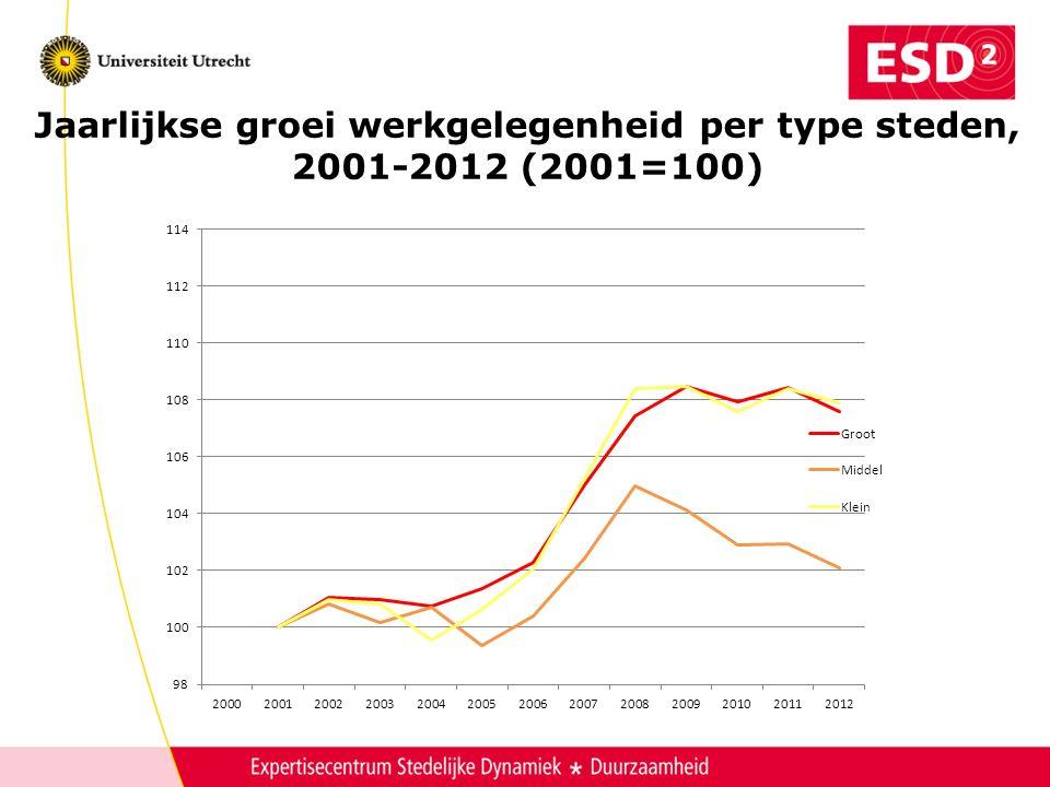 Jaarlijkse groei werkgelegenheid per type steden, 2001-2012 (2001=100)