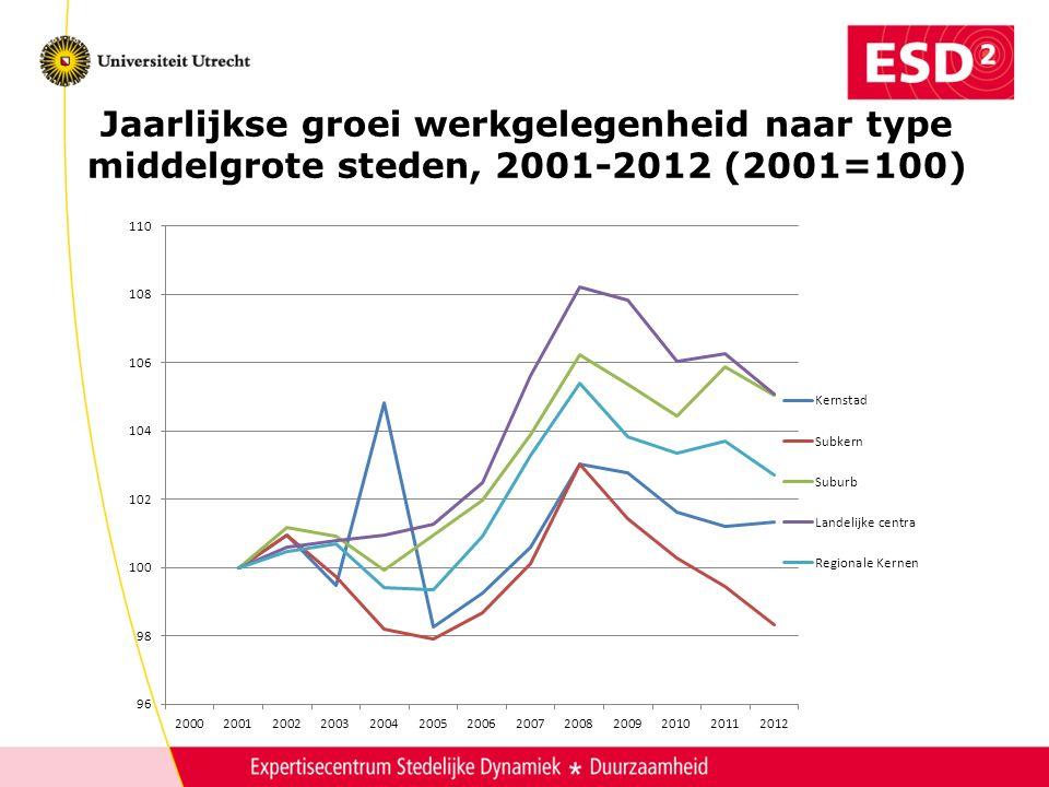 Jaarlijkse groei werkgelegenheid naar type middelgrote steden, 2001-2012 (2001=100)